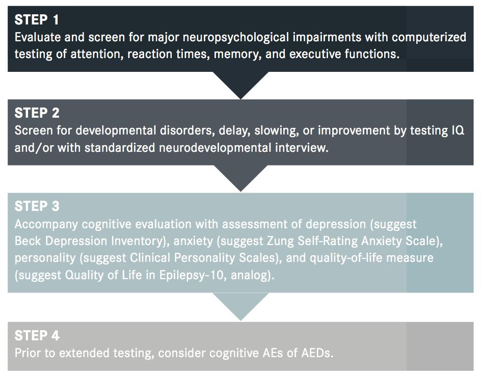 Journals | Neurology Live